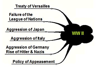New Technology Of World War One Free Essays